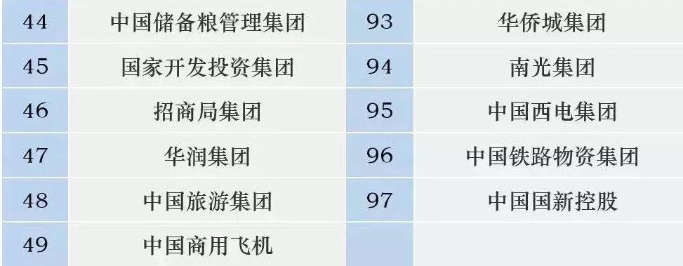 2018最新最全央企名录 仅剩这97家!