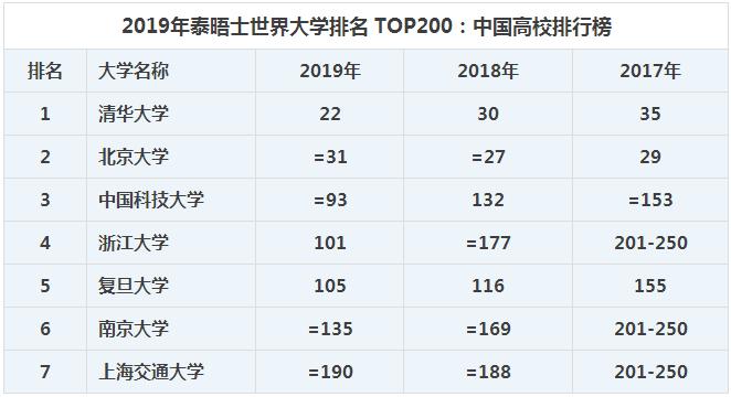 2019年泰晤士世界大学排名:清华大学排亚洲首位