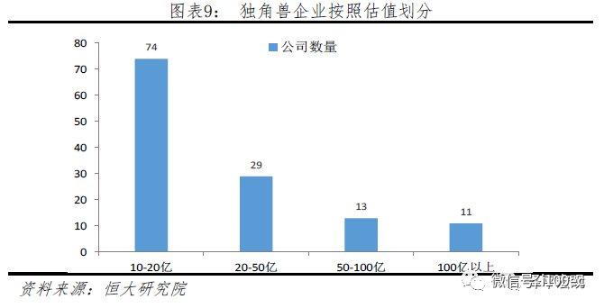 """《中国""""独角兽""""报告》发布(附榜单)"""