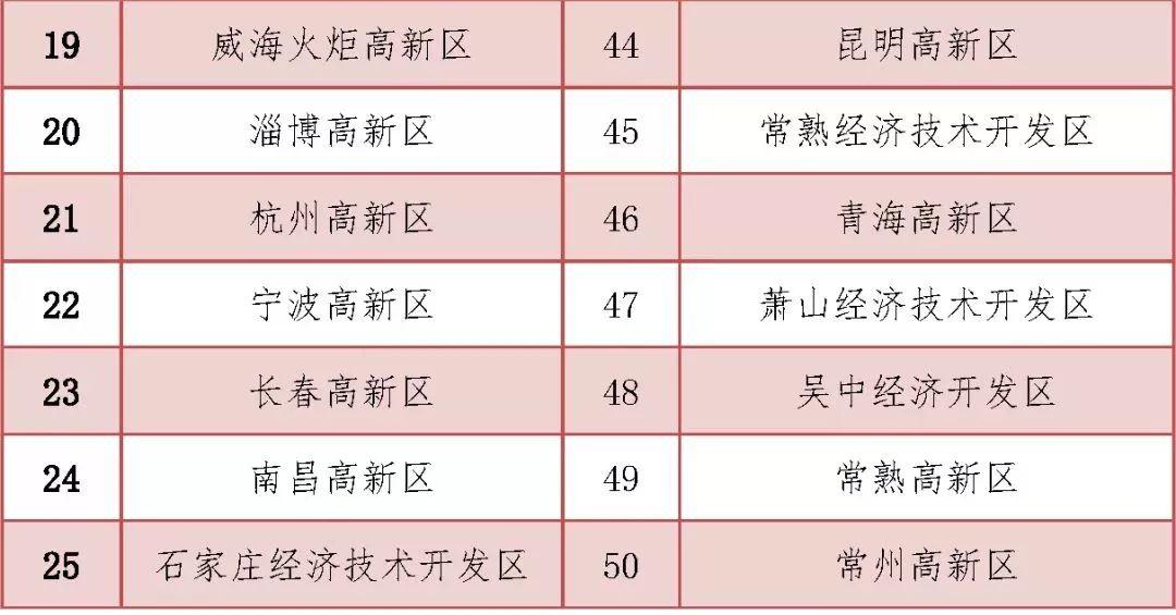 全國前50的生物醫藥園:頭部陣營堅挺,長沙、南京下滑,前10外競爭異常激烈
