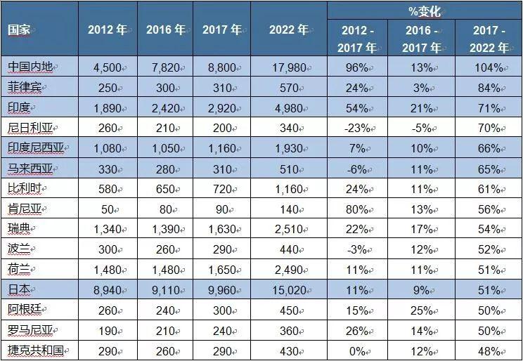 中国人口数量世界排名_2016中国各大城市人口数量排名一览