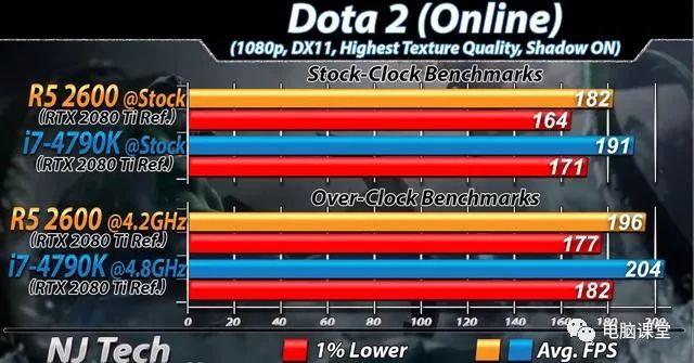 i7-4790K如今表现如何?对比目前主流R5 2600_手机网易网