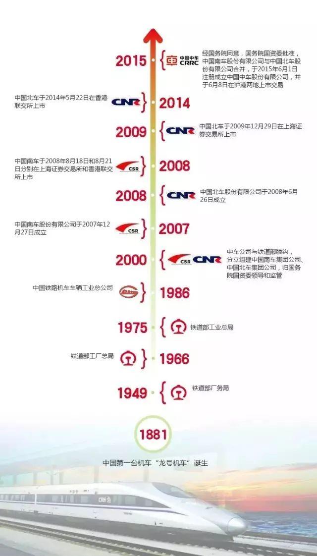史上最全 中国中车46家子公司组织架构图及简介图片