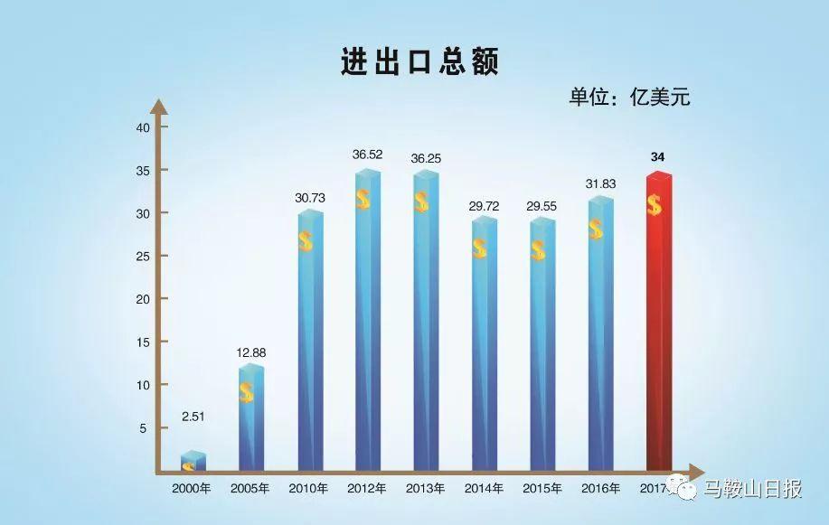 沈阳人均gdp_沈阳gdp2019曲线图