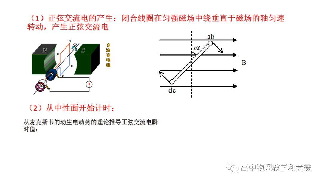 丙:电子计算机中的矩形脉冲    丁:激光通信中的尖脉冲