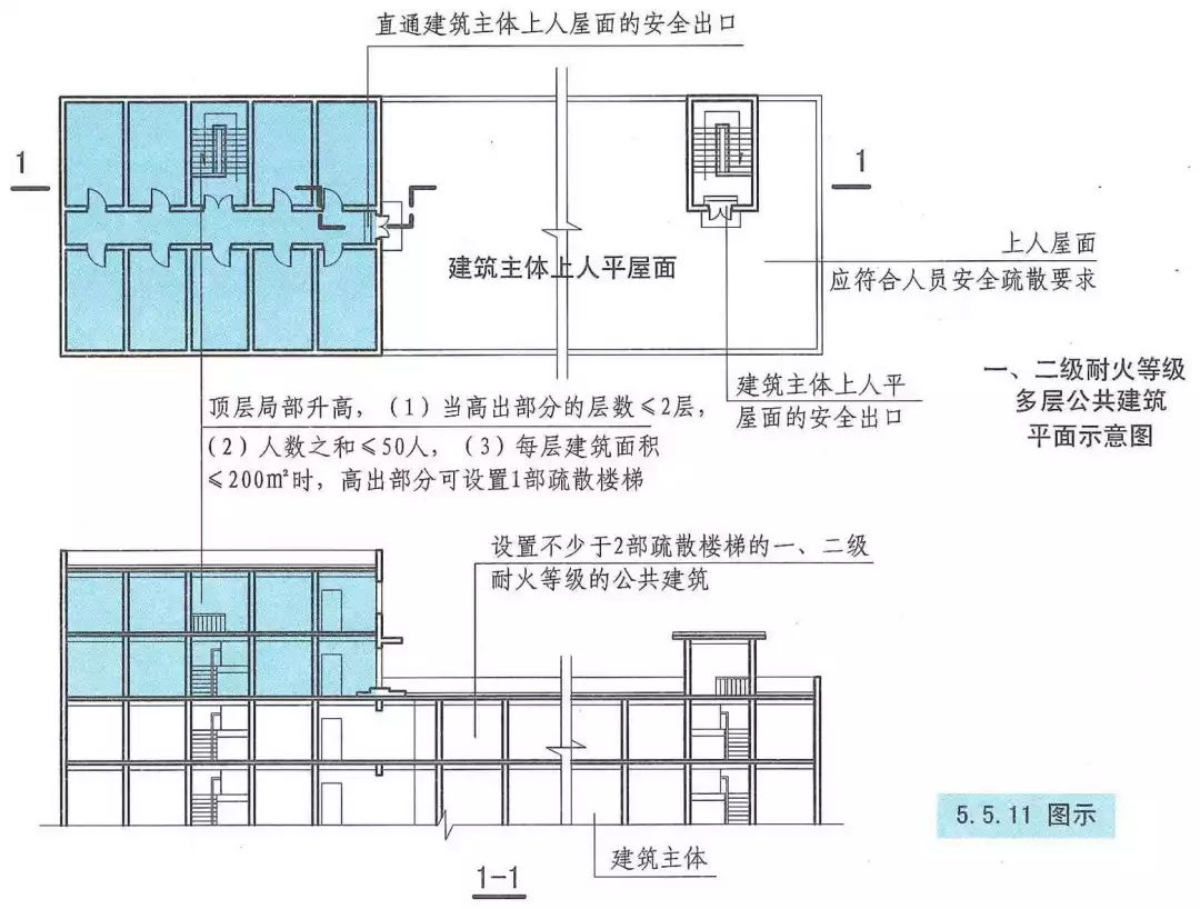 【建筑设计防火规范】安全避难和疏散宜居房产广告设计图片