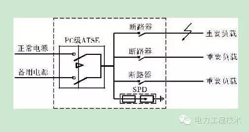 自动转换开关电器(atse)解析