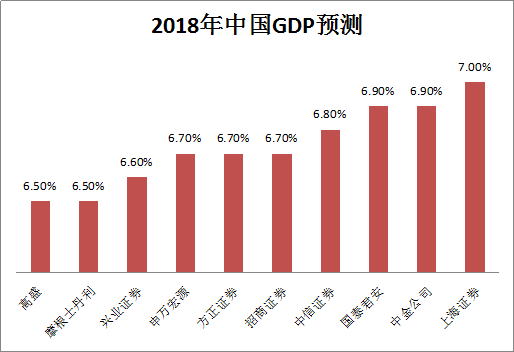 2018年世界宏观经济gdp总量_2021宏观经济分析gdp