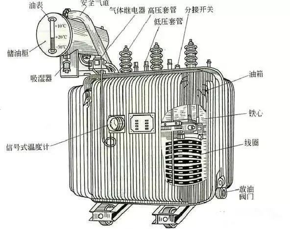 收藏| 10kv配电变压器(台变及箱变)基础知识,值得收藏