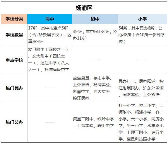 上海重点都要知道!上海各区高中中小学、家长高中所康平几图片