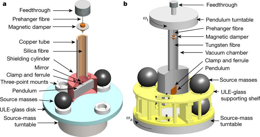 200年来,科学家最接近万有引力常数G的一次|Nature自然科研