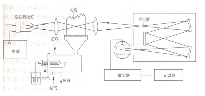 电感耦合等离子体发射光谱法