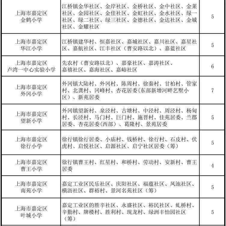 【今日小学】2018年嘉定区中小学划片重磅范学区函学区玉图片