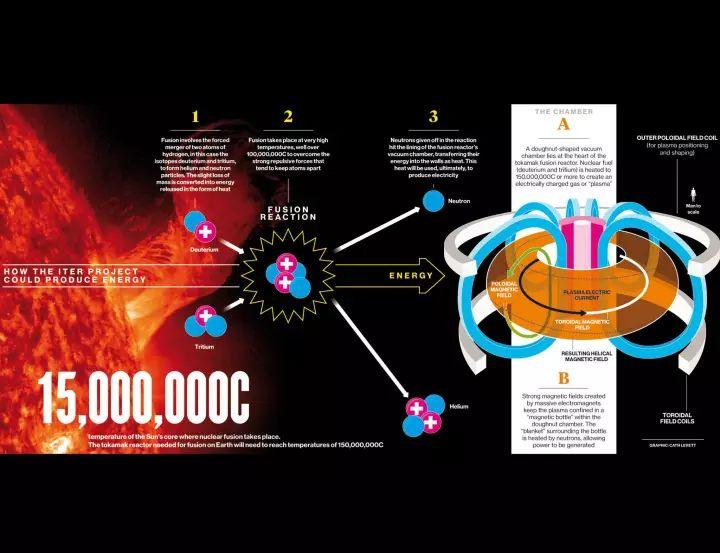 """德国正在研制""""核聚变机"""",这东西能解决世界能源危机! - 老泉 - 把酒临风的博客"""