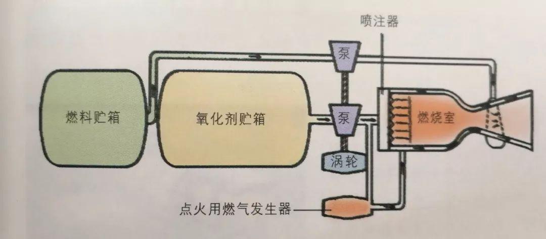 液体火箭发动机结构