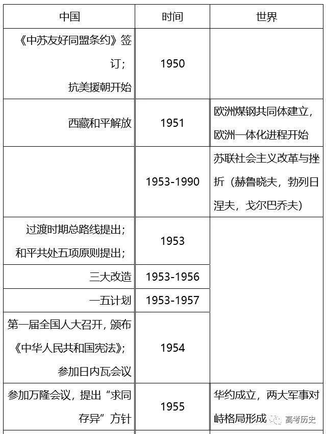【干货】高考历史复习大事年表完整版!