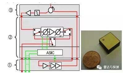 中间层②包括移相器,衰减器,放大器,开关,数字控制asic电路等(ltcc)