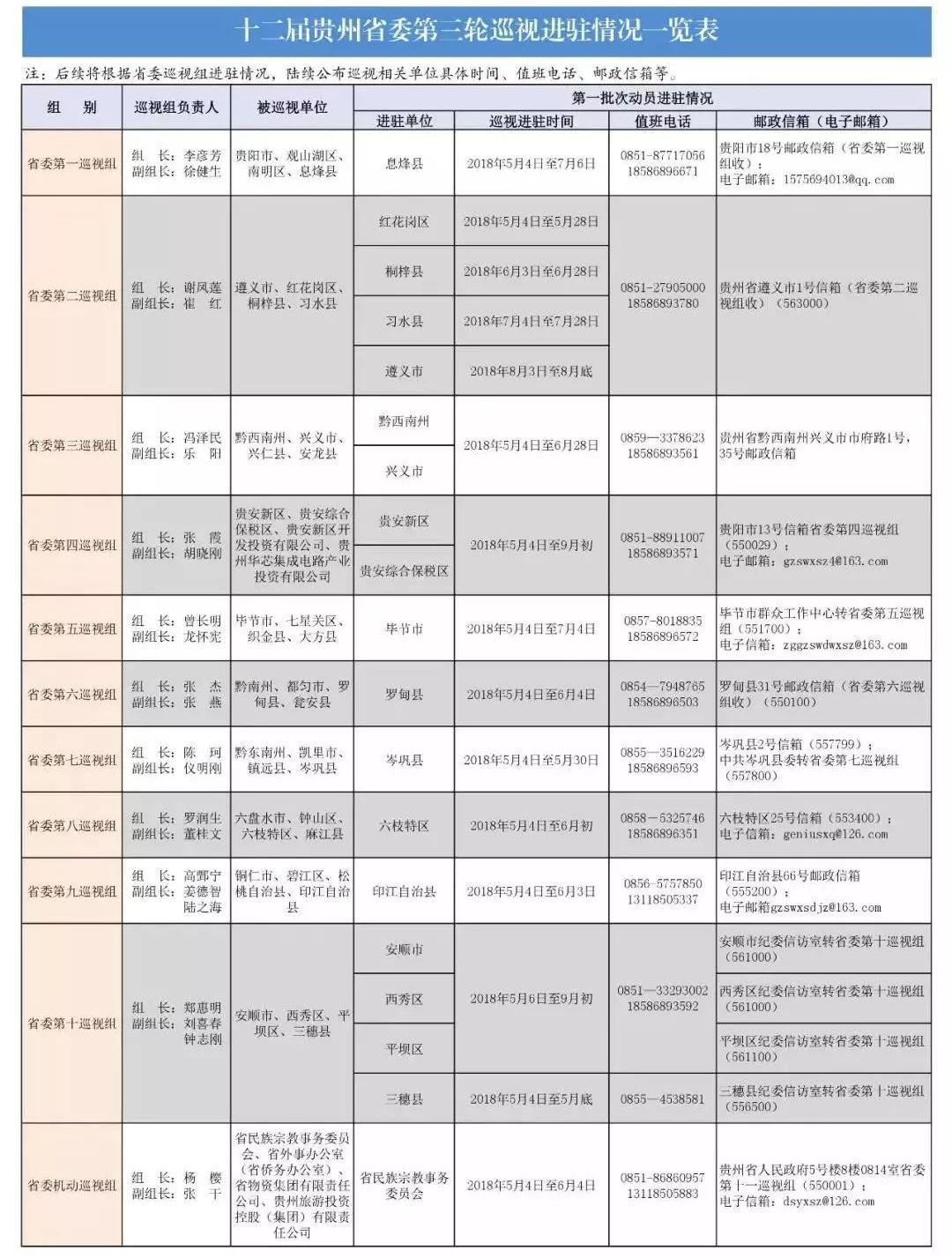 贵州省委第三轮巡视进驻44个单位地区,举报电