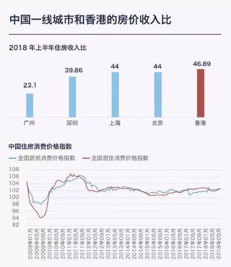 香港樓市的冰川正在融化!買房者一夜變成負資產……