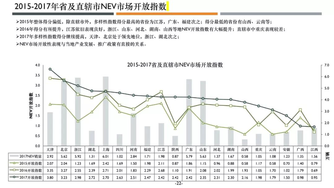 icet:2018年新能源汽车市场开放指数报告