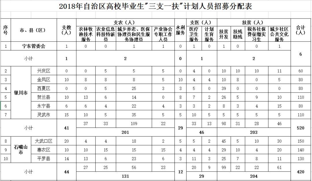 【注意】2018年宁夏三支一扶招募3000人,6月