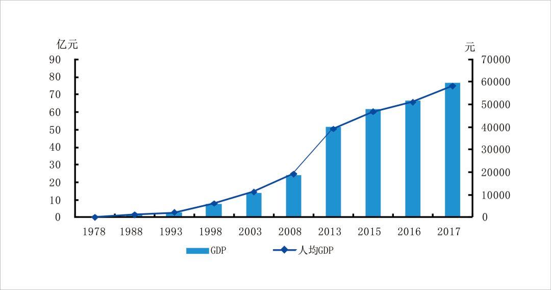 gdp口径_光大证券 省级GDP暗藏玄机 环保督察负面影响在缩小(3)