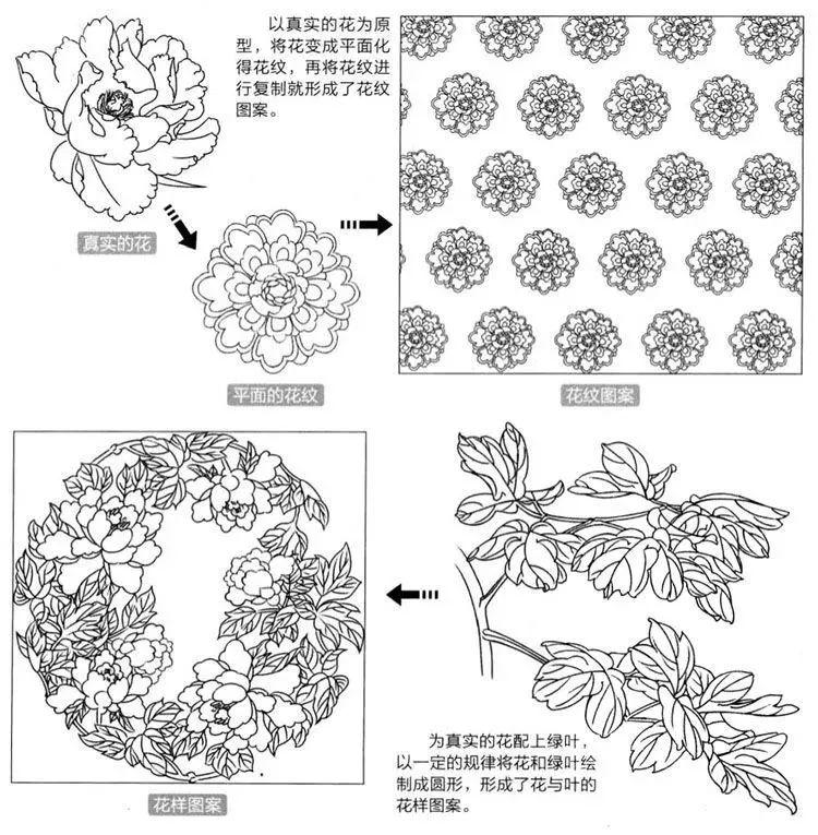 設計紋樣是比較常用的方式,這類紋樣多出現在布料,裝飾品和陶瓷器皿上