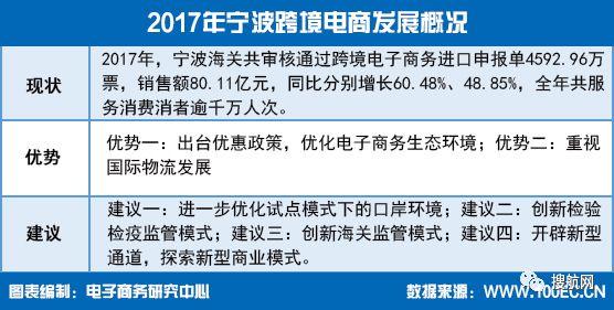 04         2017年宁波海关共审核通过跨境电商进口申报单4592.