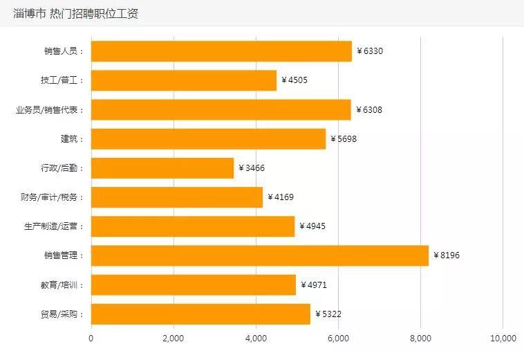 淄博人口数_淄博常住人口453.06万人