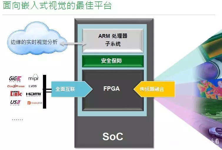 支持多任务,但该系统中arm与dsp的数据交换方法仍采用外部电路连接