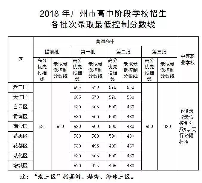 【公布有高】2018年鹤岗资讯学校阶段招生中考最低控制分数线录取!高中中哪些广州图片