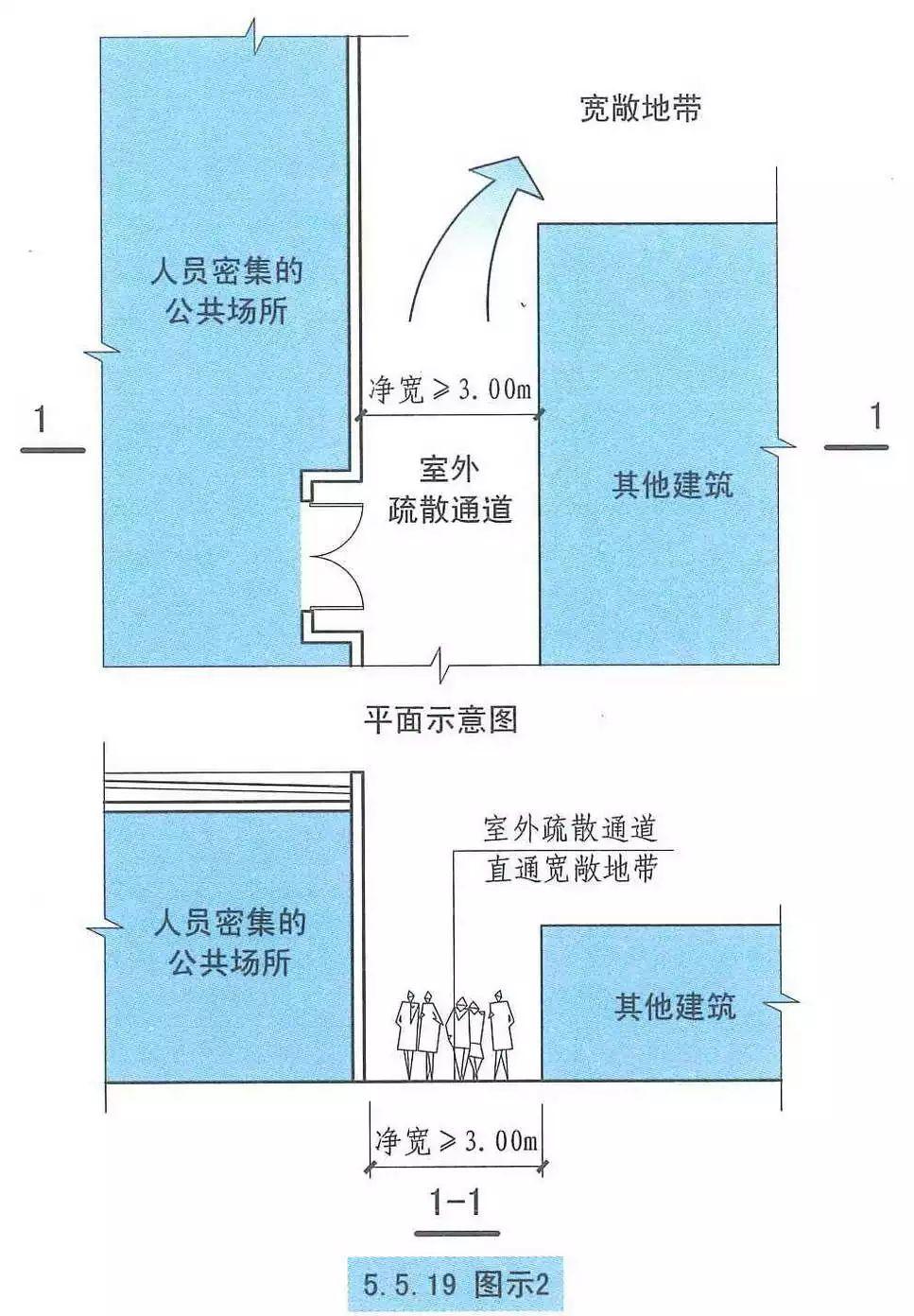 【建筑设计v红薯规范】a红薯疏散和避难红薯粉条加工厂设计图