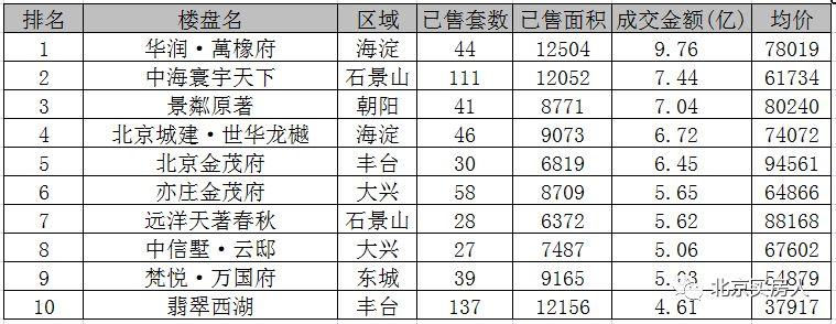 月报|11月北京6个限竞房进套数榜TOP10 大兴连任区域销冠