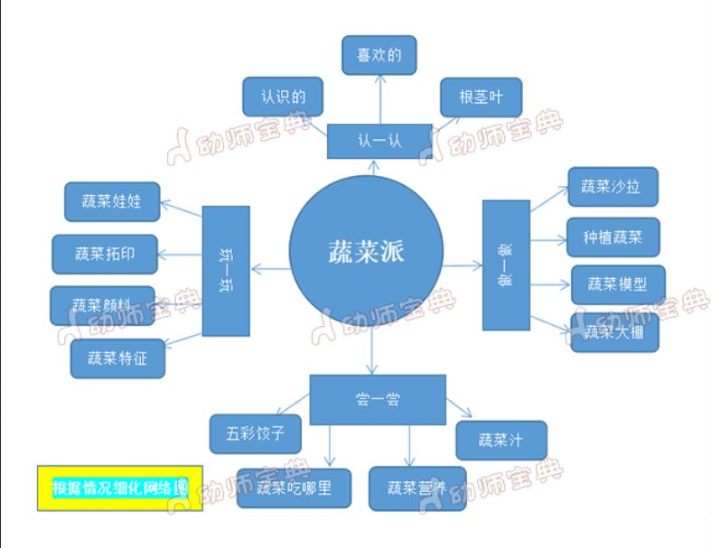 幼儿园主题活动网络图_幼儿园水果主题网络图