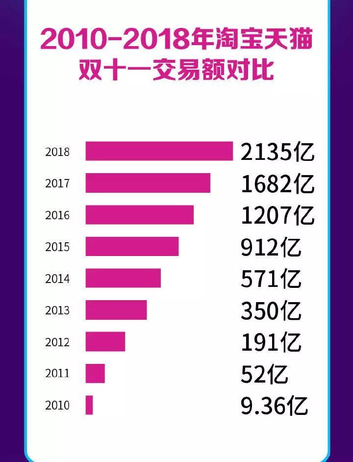 (天猫2010-2018年的销售额)
