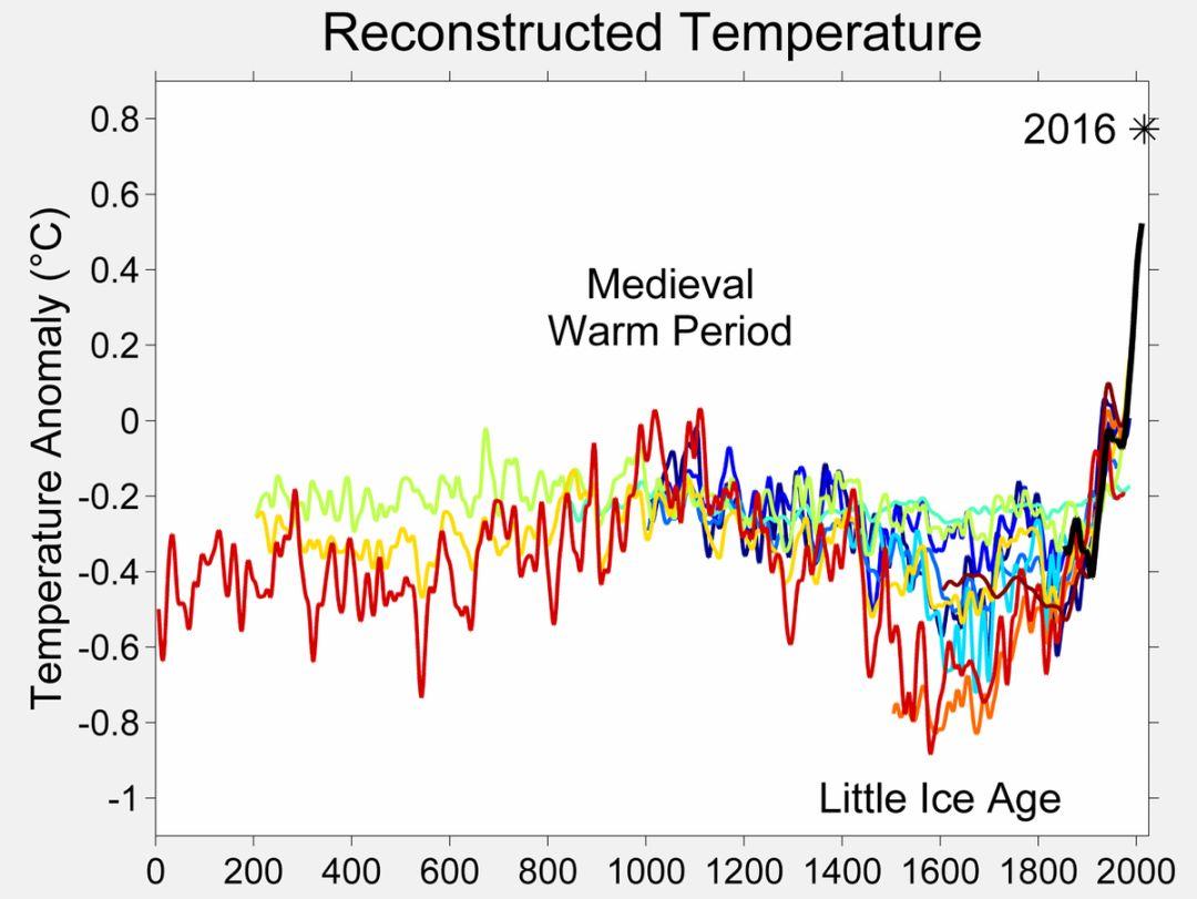 400年前的地球小冰期,曾经灭亡了一个王朝 | 大