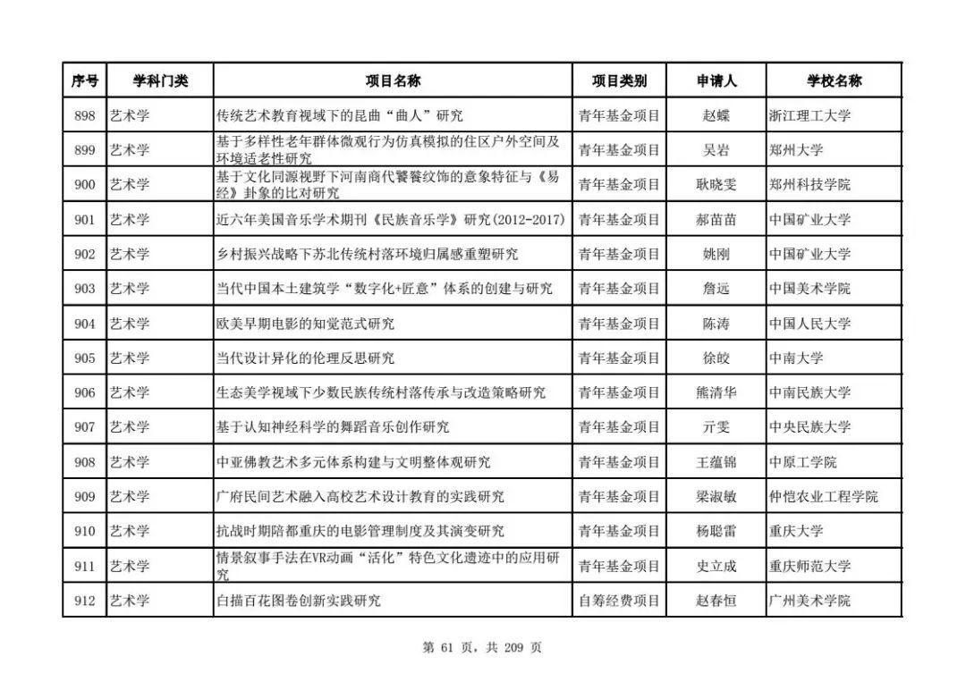 教育部2018年人文社科项目评审公示(中国文学