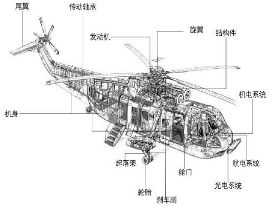 直升机结构示意图
