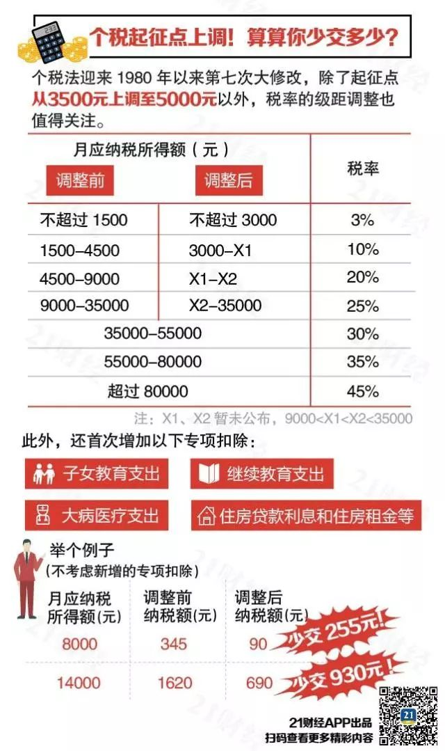 月收入16000者,个税每月有望减少1000元!中低