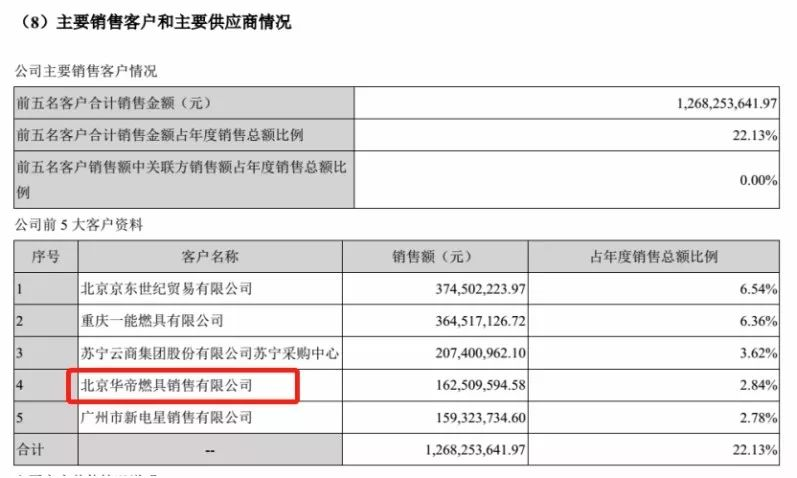 所以王伟拥有的北京华帝和天津两大销售公司,或许正是华帝的全国第
