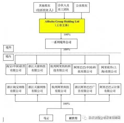 【干货】如何设计多业务板块集团公司的股权架构?