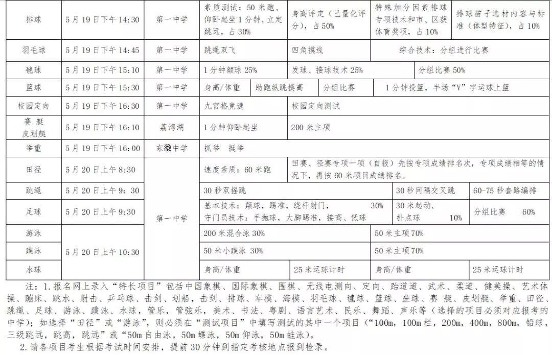 【小升初】2018年荔湾区体育艺术初中特长生126地址初中图片