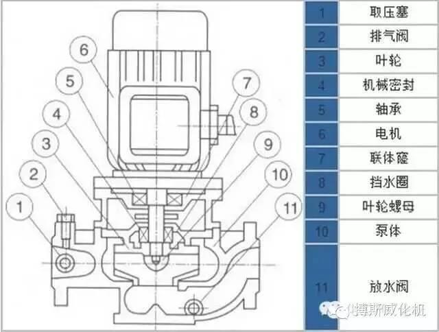 耐高温管道油泵防爆管道离心泵结构图
