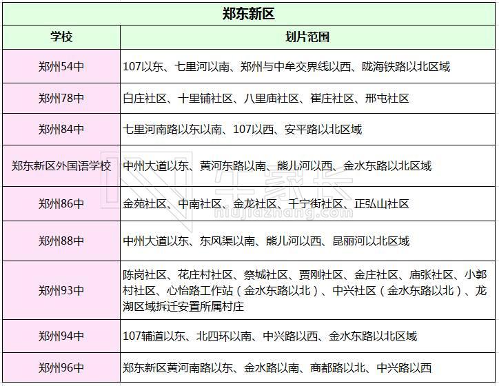 故事!郑州a故事v故事事项划片初中及重要初中汇范围重磅图片