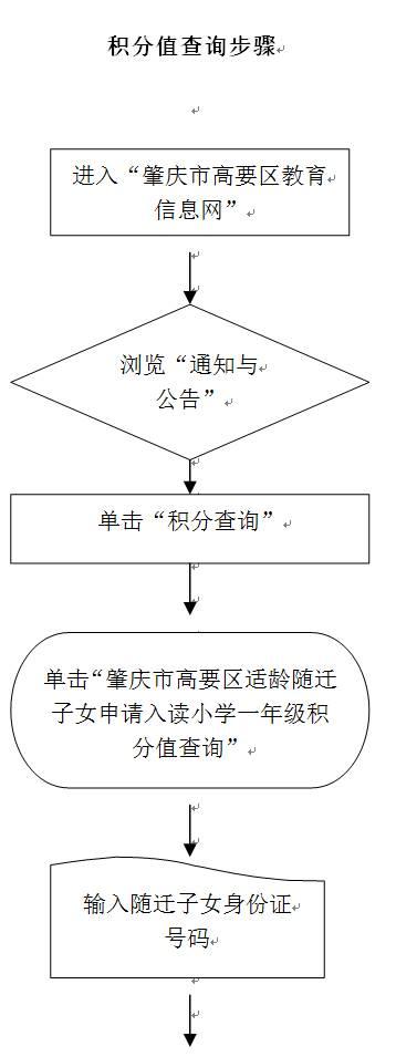 汉江南岸v分数分数2017年一小学积分入学年级小学高要图片