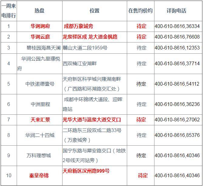 成都热盘TOP10曝光,4大纯新盘关注度高!