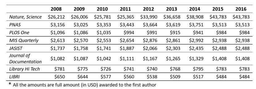 """发一篇 Nature 奖励6万美金:首份中国""""有奖科研""""调研报告出炉"""