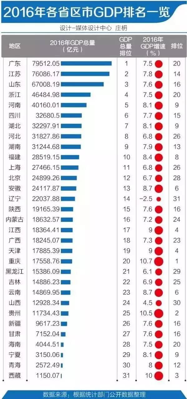2017各省市gdp_马刺gdp