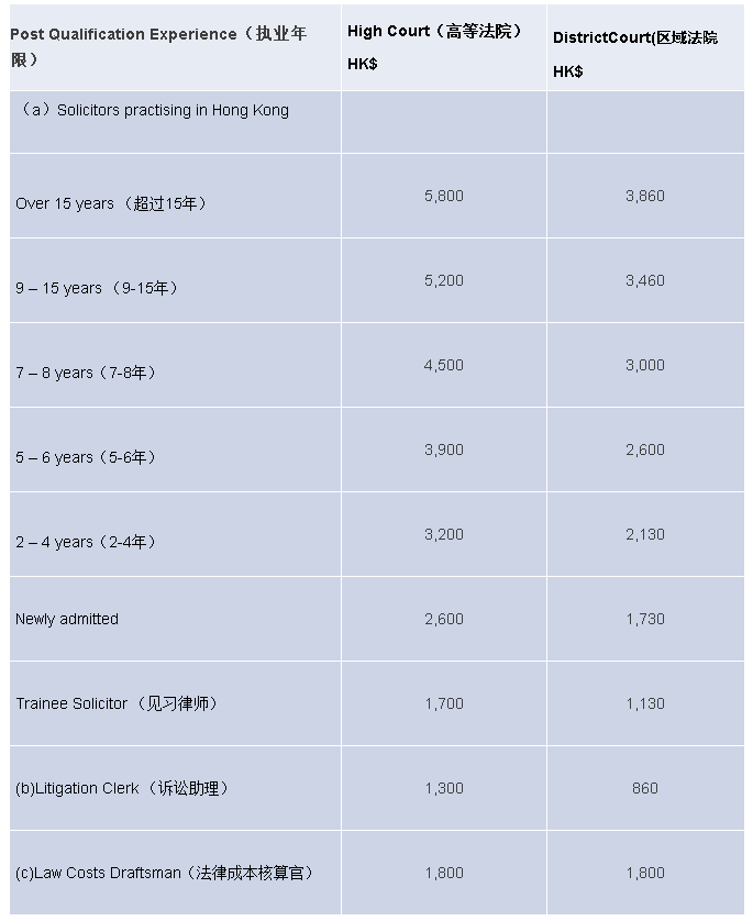 香港律师计时收费已成事实,国内何时实行?