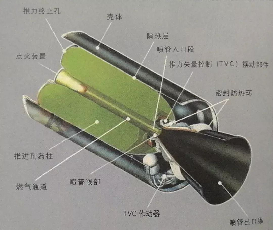 固体火箭发动机结构